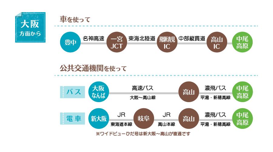 大阪から中尾高原へのアクセス