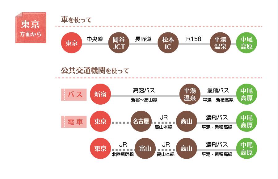 東京から中尾高原へのアクセス